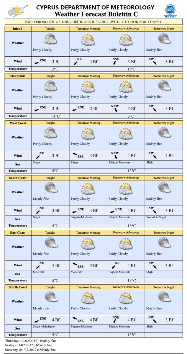 Погода на кипре в апреле 2017