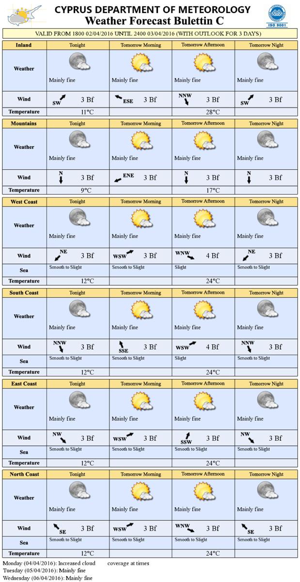 Прогноз погоды на кипре на октябрь 2018